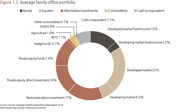 Average Family Office Portfolio