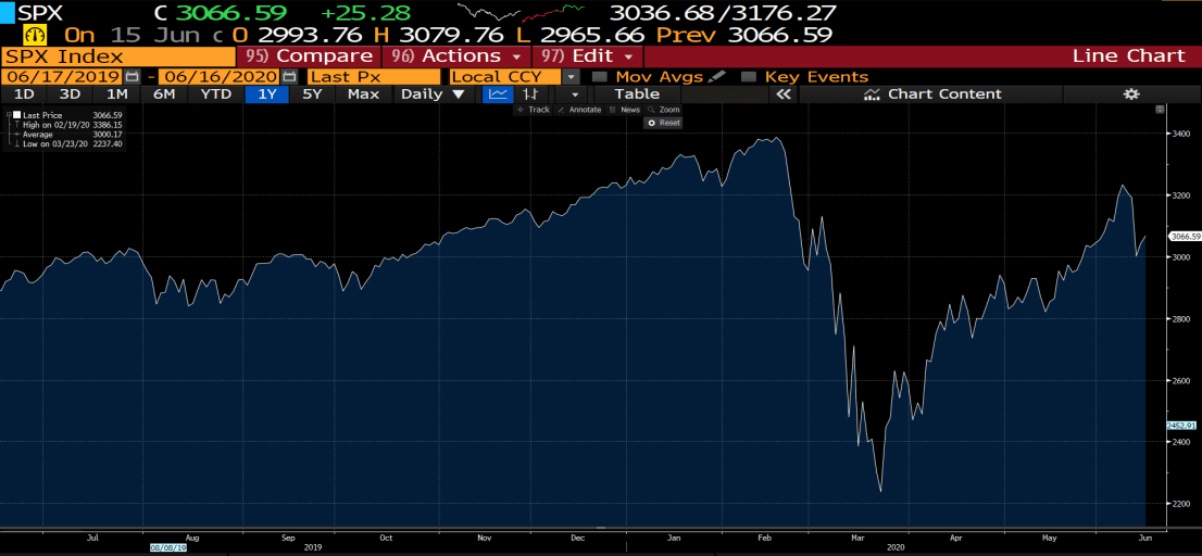 S&P 500 1-year Chart (Source: Bloomberg)