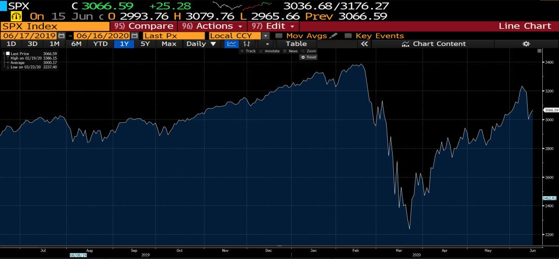 S&P 500 1-year Chart (Source: Bloomberg)