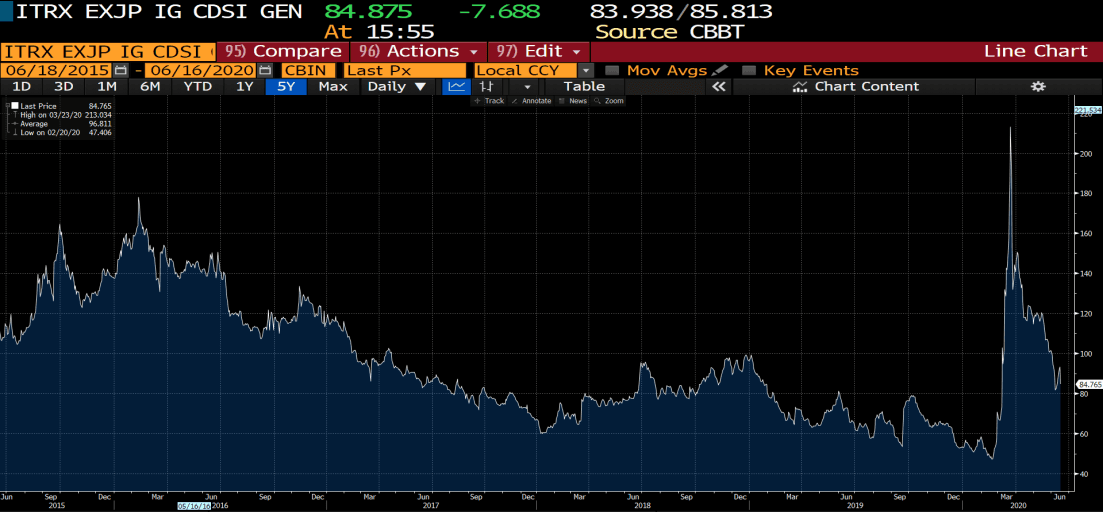 Asia exJapan index 5 years chart