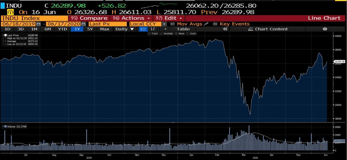 Dow Jones industrial average index 1-year Chart (Source: Bloomberg)