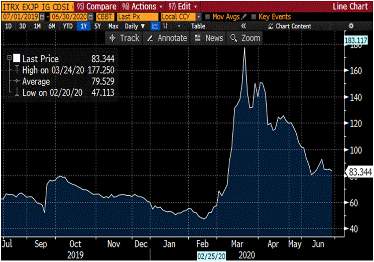 CDS Asia ex-Japan Index 1-year Chart (Source: Bloomberg)